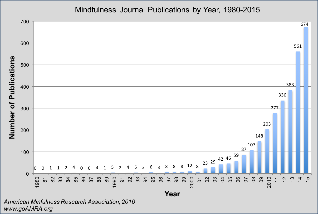 research mindfulness